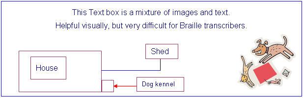 Slika pokazuje okvir za tekst sa slikom tekst i grafikon toka.